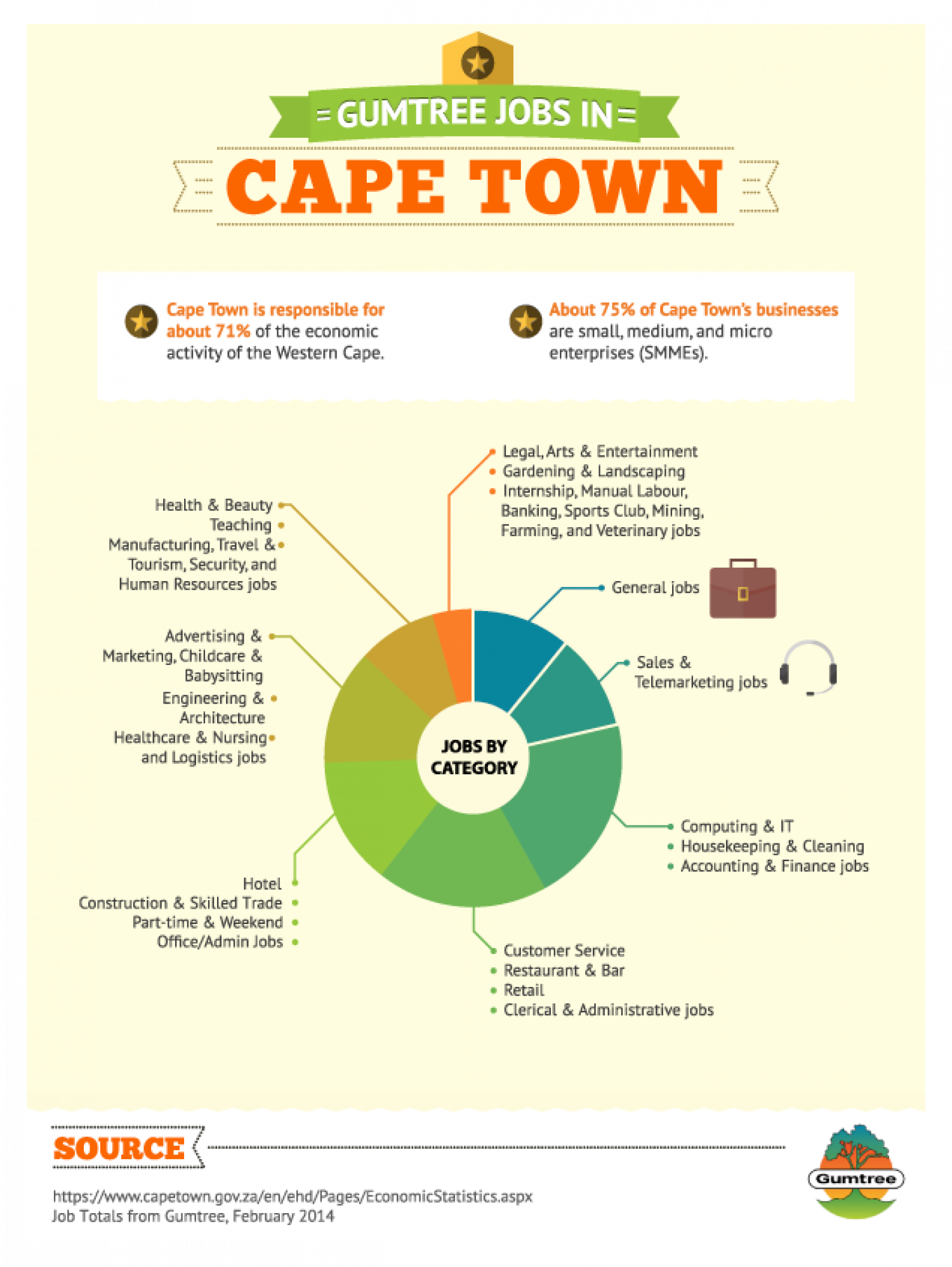 Jobs on Junk Mail in Cape Town Search through the results in Jobs advertised in Cape Town on Junk Mail Please activate your alert from the email you will receive to confirm sign up.