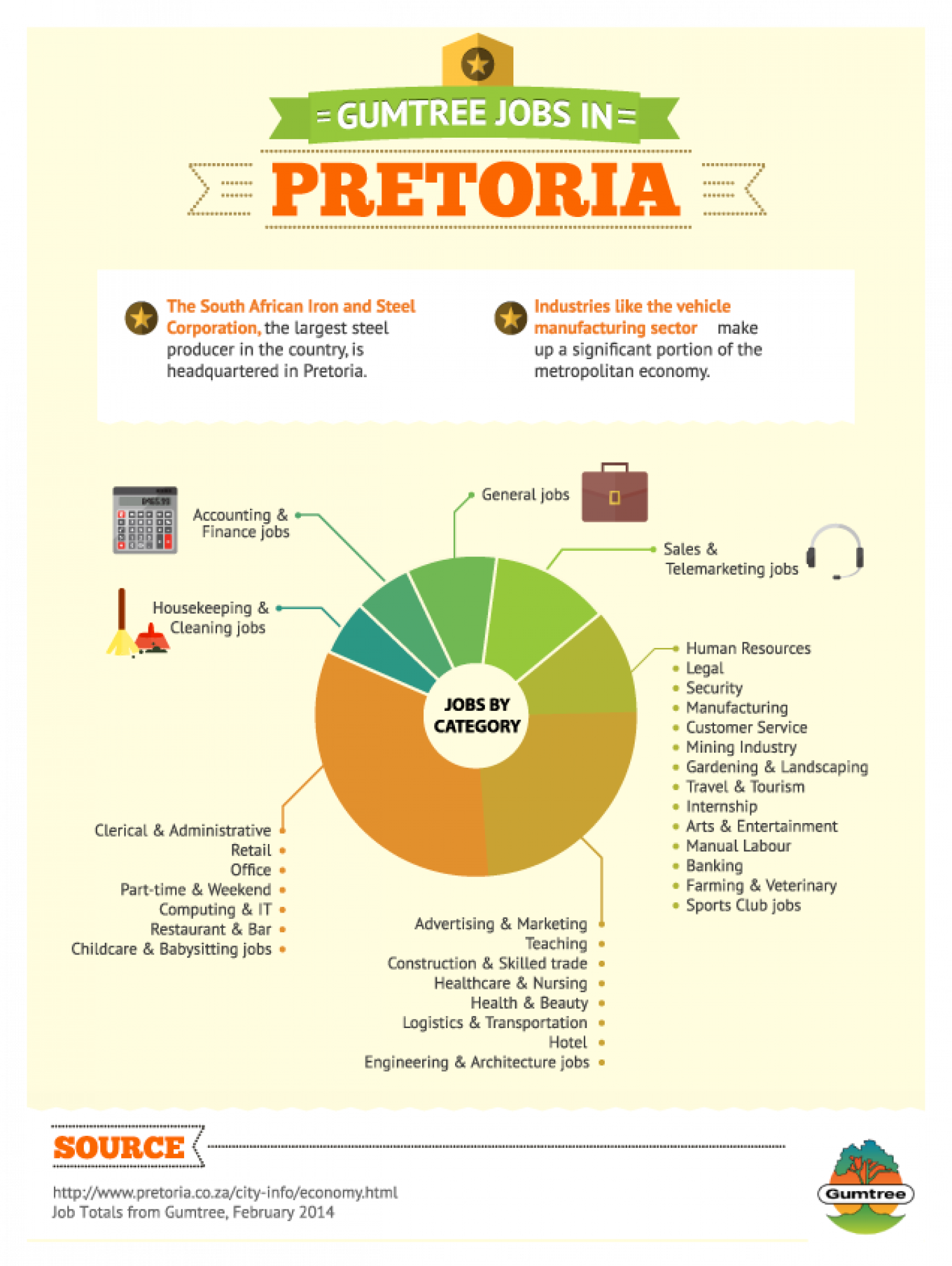 Gumtree Jobs in Pretoria Infographic