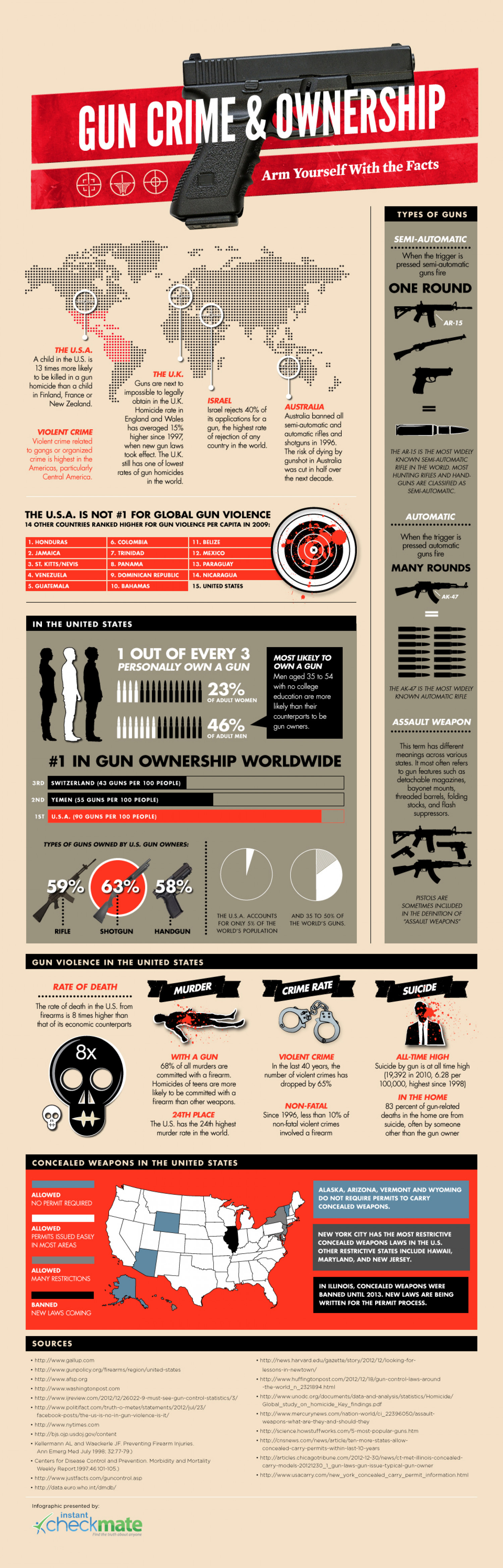Gun Crime Ownership: Arm Yourself With The Facts Infographic
