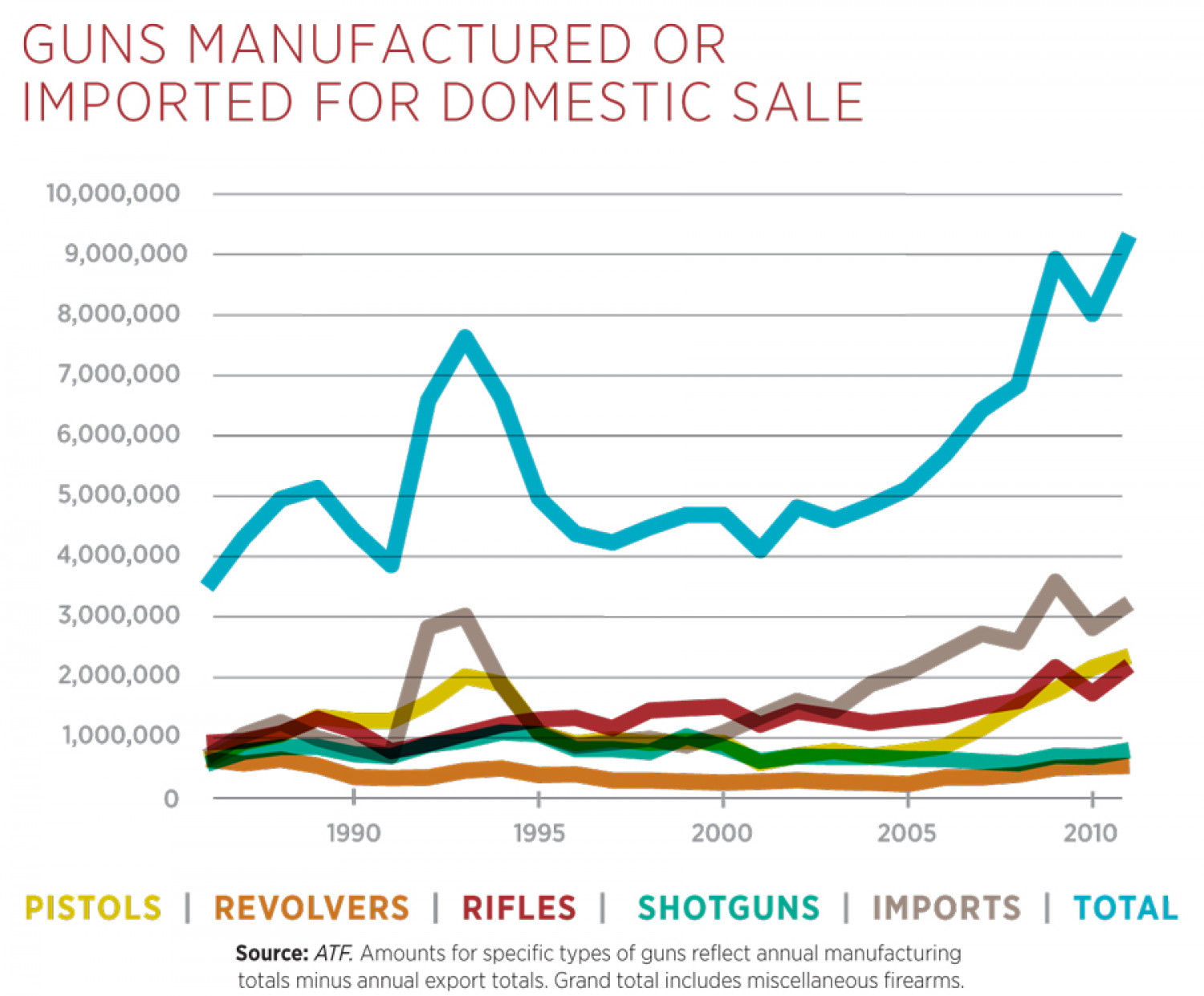 Guns Manufactured or Imported for Domestic Sale Infographic