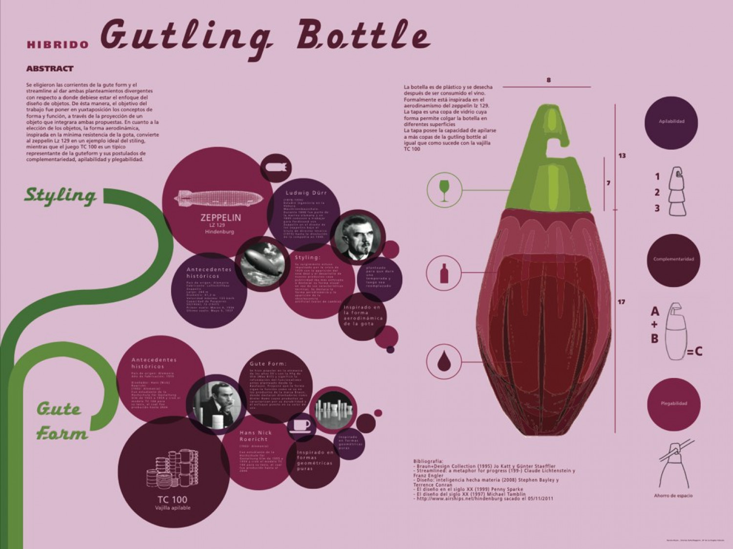 Gutling Bottle Infographic
