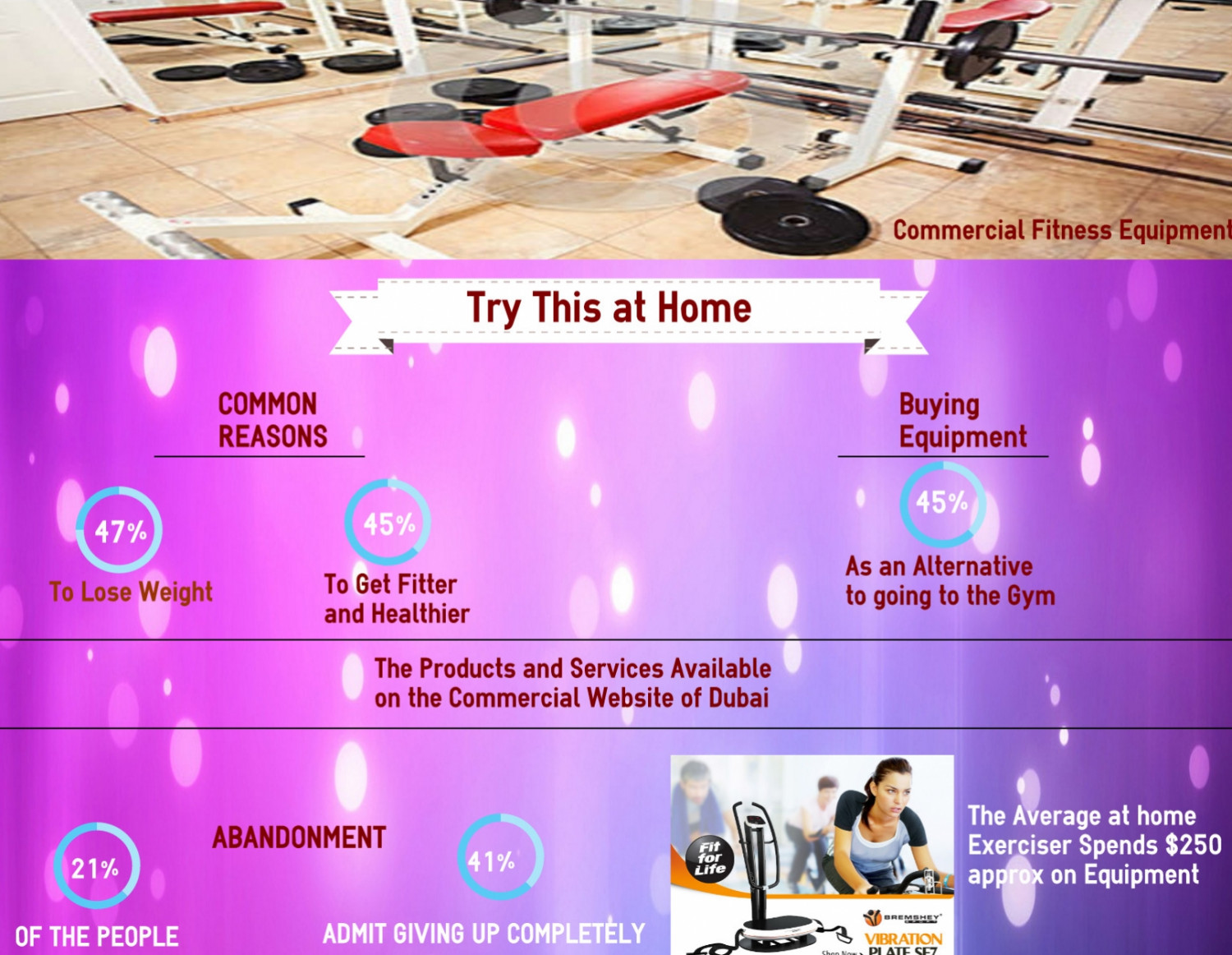 Gym Equipment Infographic