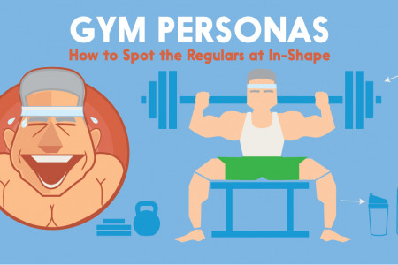 Gym Personas - Spotting the Regulars at the Gym Infographic