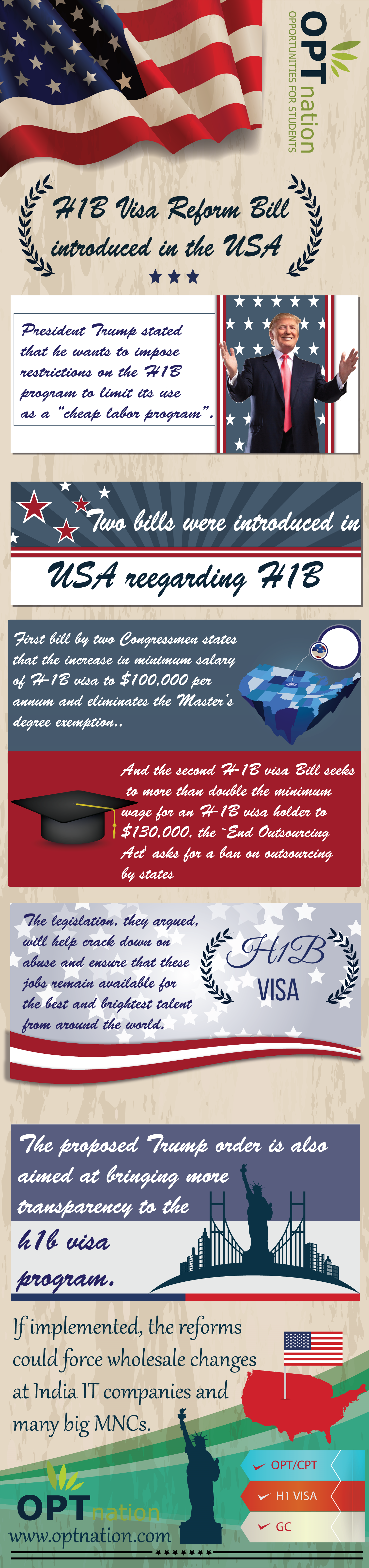 H1B Reform Bill introduced in USA  Infographic