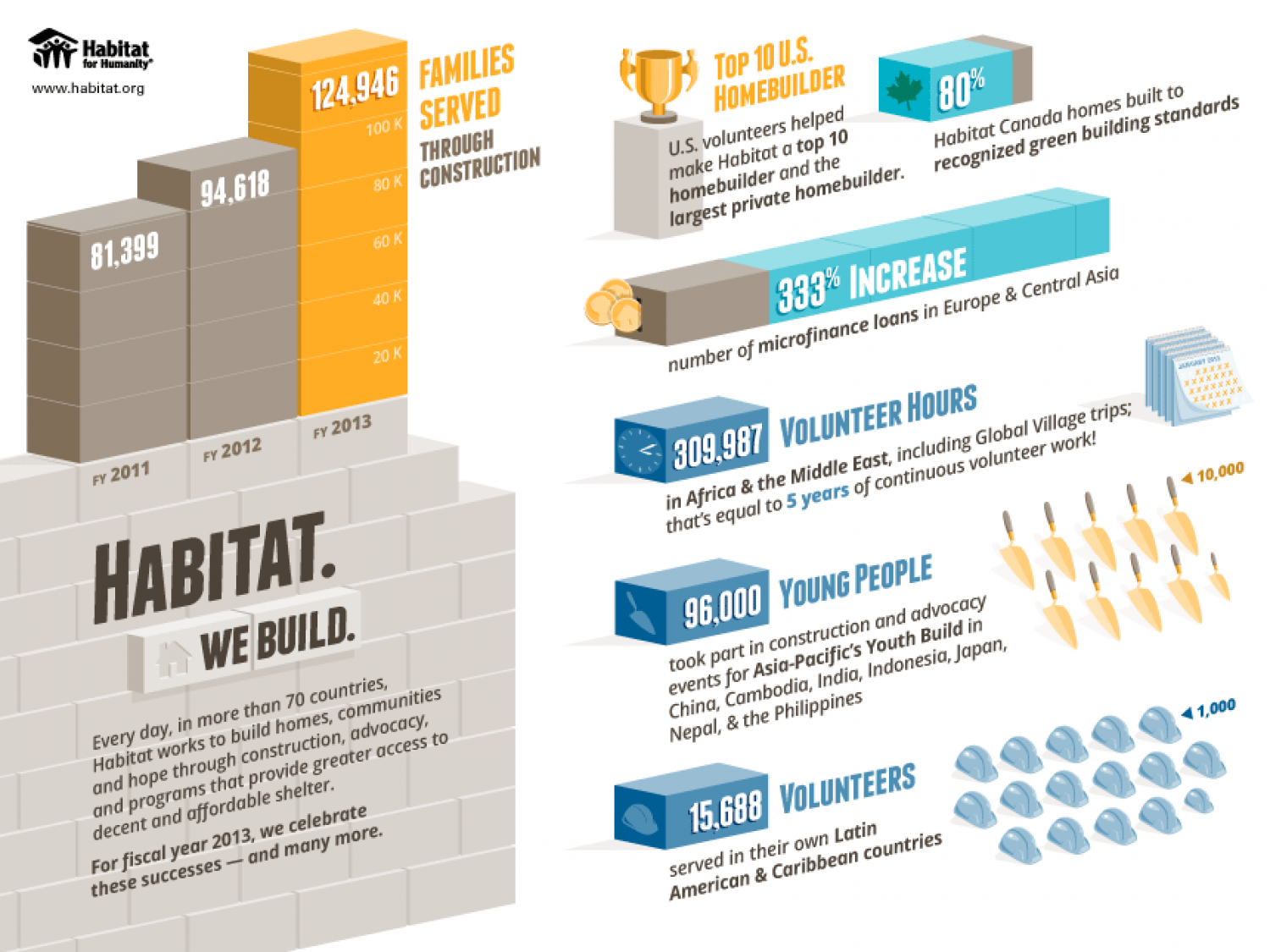 Habitat. We Build. Infographic