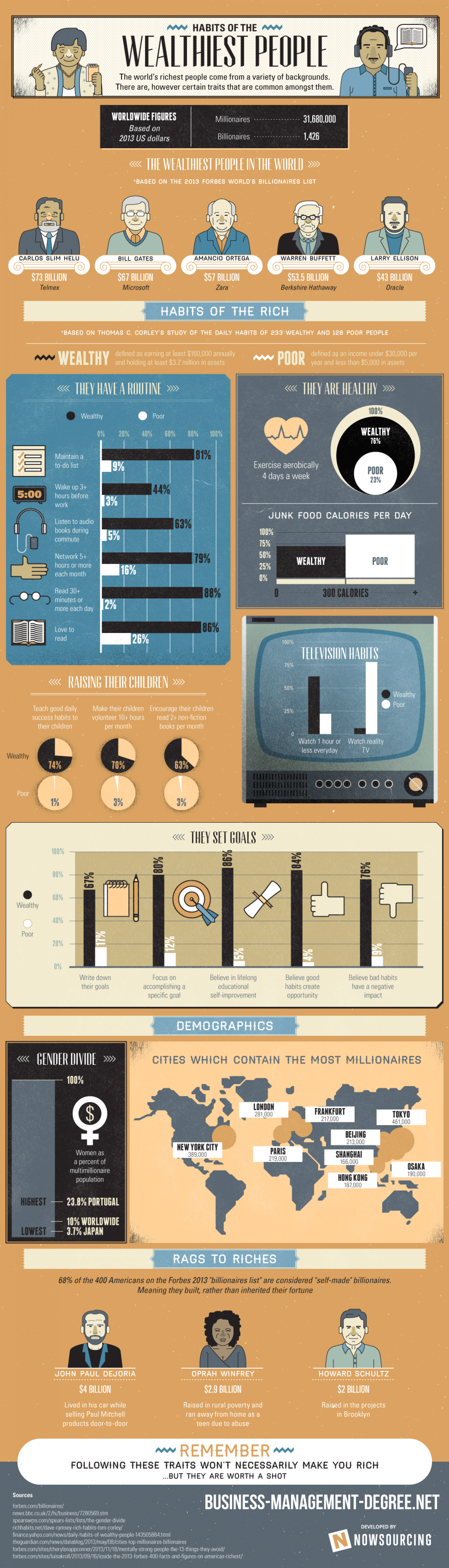 Habits of the World's Wealthiest People Infographic