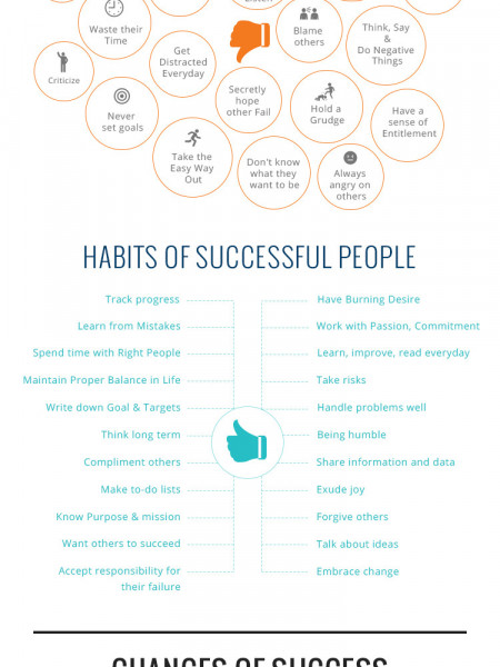Habits of Unsuccessful People Vs Successful People Infographic