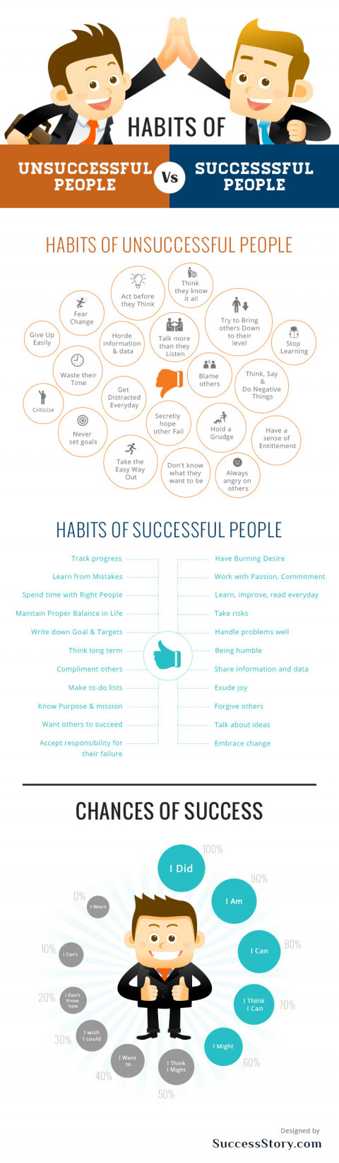 Habits of Unsuccessful People Vs Successful People
