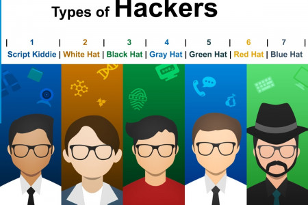 Hackerslist.co Blue Hat hackers often take existing code for malware Infographic