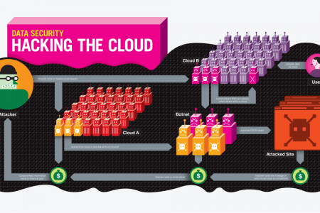 Hacking The Cloud Infographic