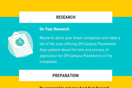 Hacks and tips to get off campus placement Infographic