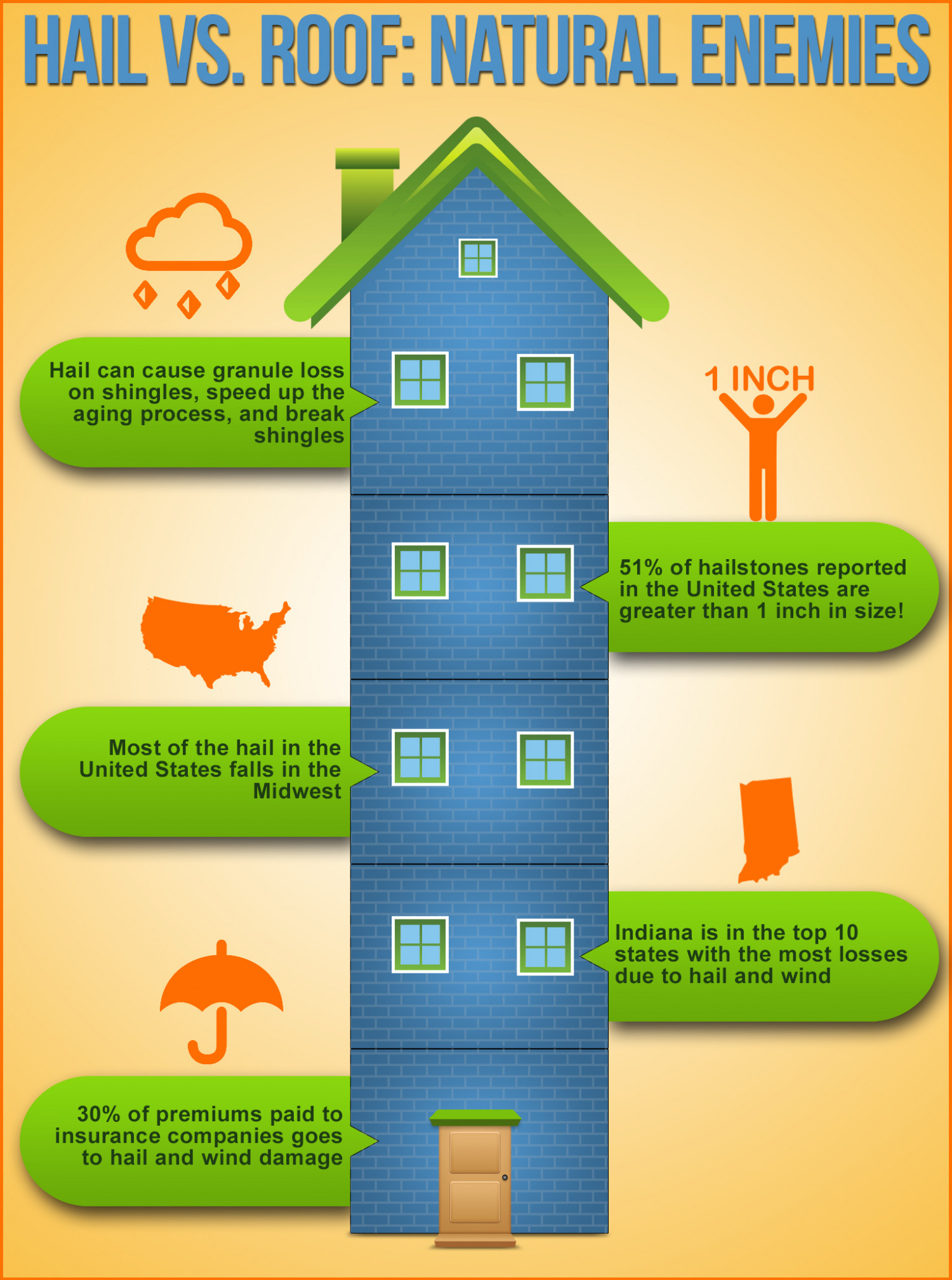 Hail Vs. Roof: Natural Enemies  Infographic