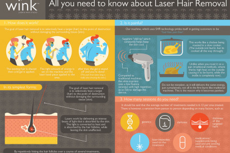 All You Need To Know About Laser Hair Removal Infographic