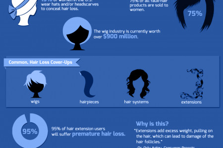 Hair Today, Gone Tomorrow:  Coping with Lost Locks Infographic