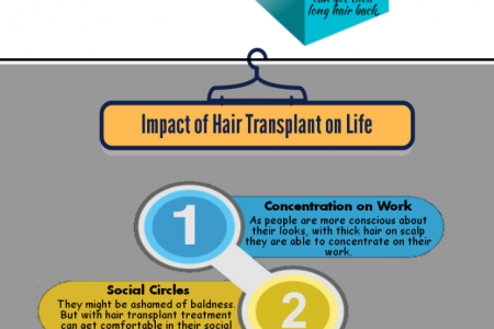 Hair Transplant in Australia Infographic