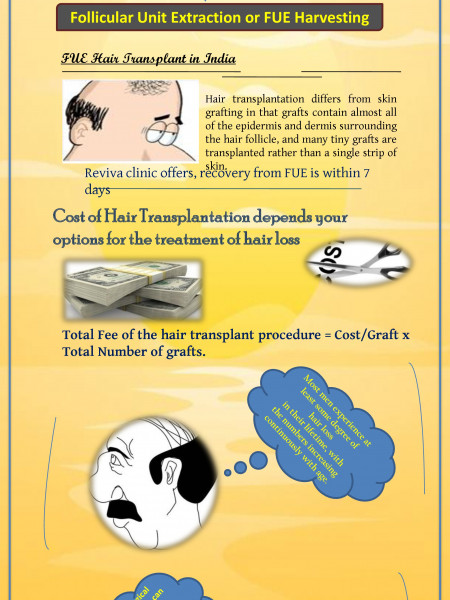 Hair Transplantation differs from skin Grafting Infographic