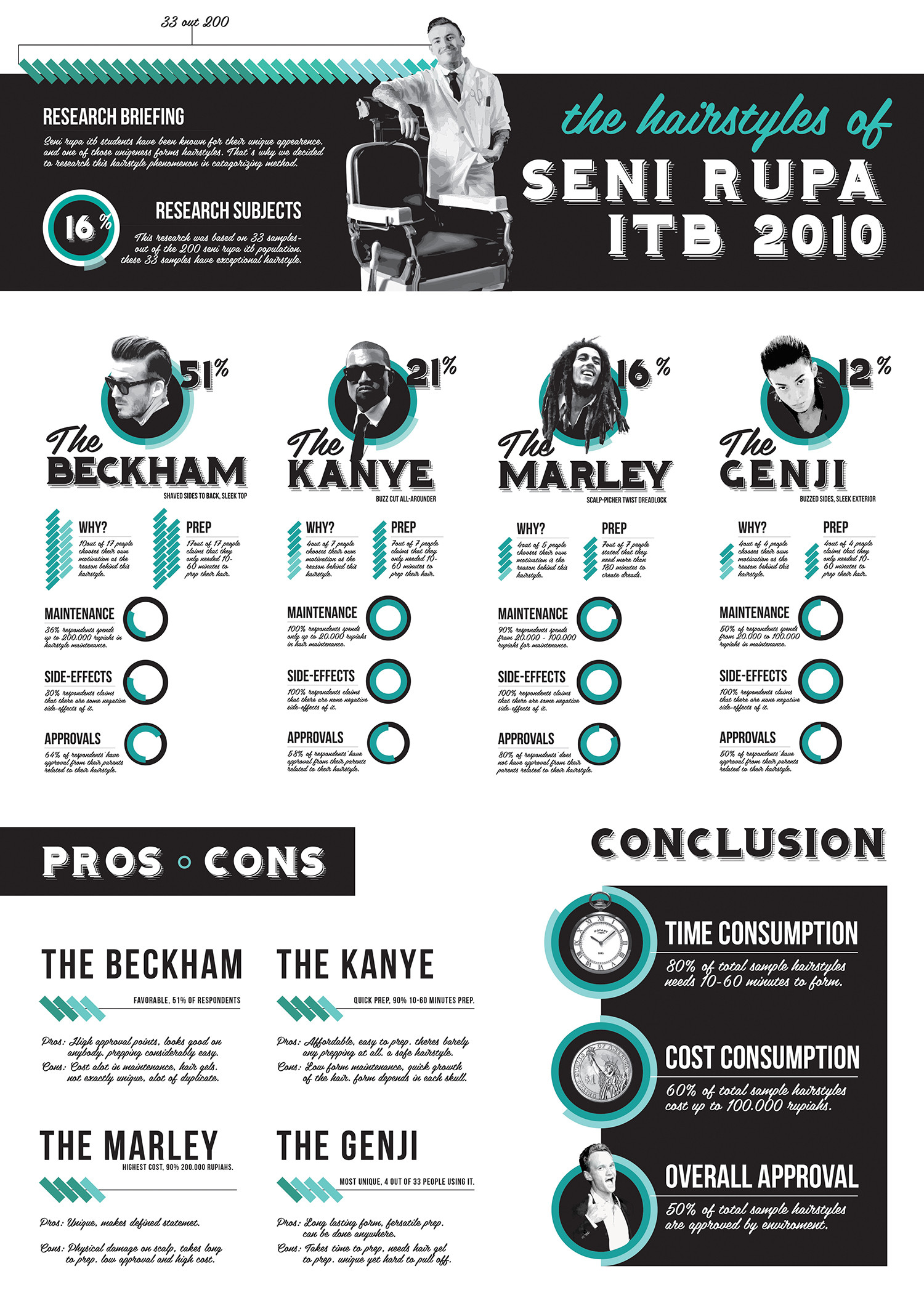 Hairstyles of ITB Seni Rupa Infographic