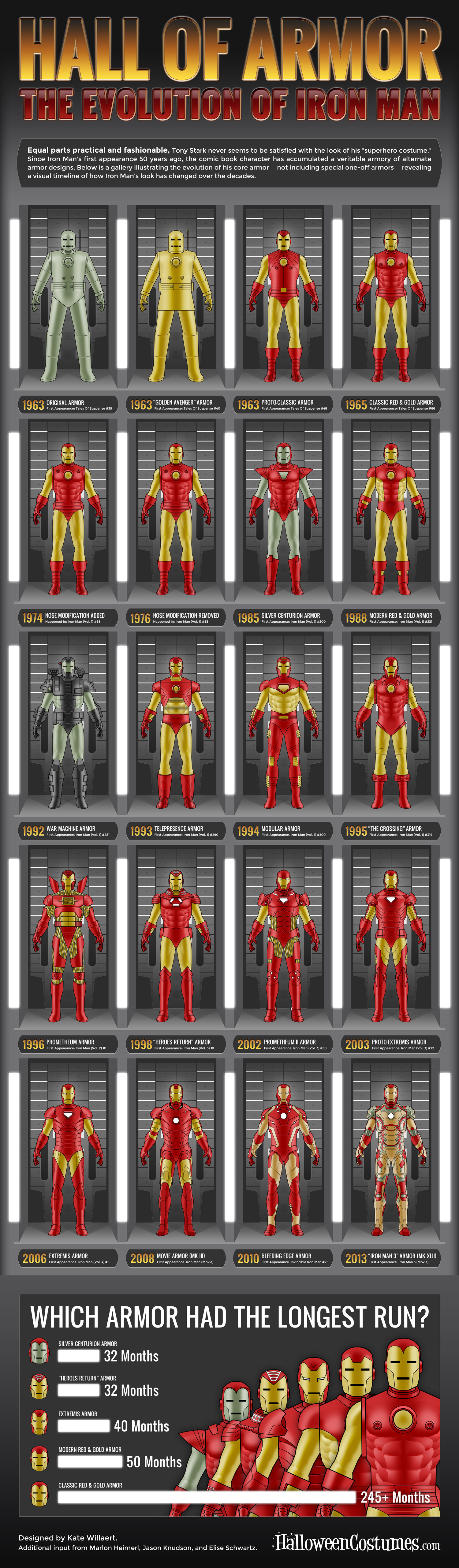 Hall of Armor: The Evolution of Iron Man Infographic