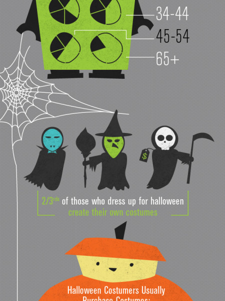Treats and Tricks  Infographic