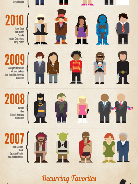 Halloween Costumes: Pop Culture Favorites Infographic