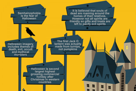 Halloween Facts 2014 Infographic
