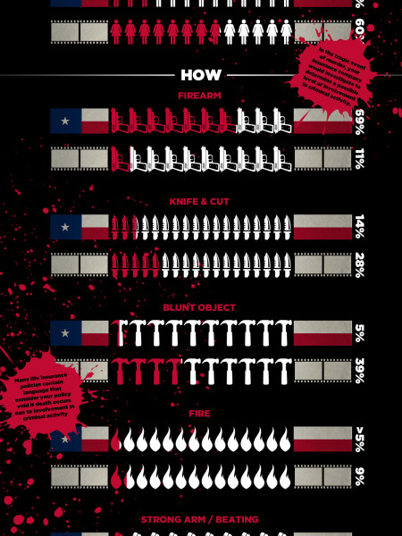 Halloween: Horror Movie Murders vs. Texas Infographic