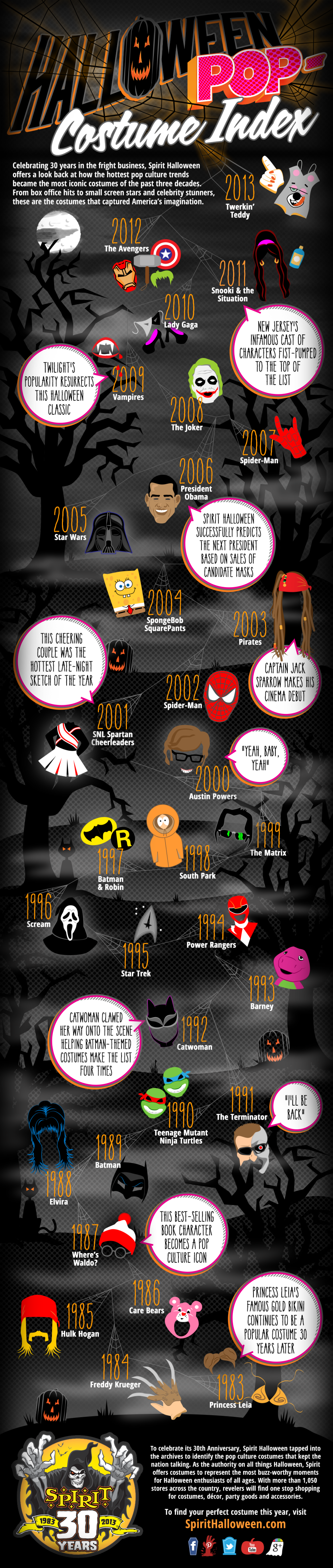 Halloween Pop-Costume Index Infographic