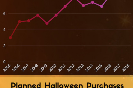 Halloween Purchases Infographic