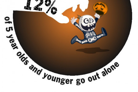 Halloween Safety Facts Infographic