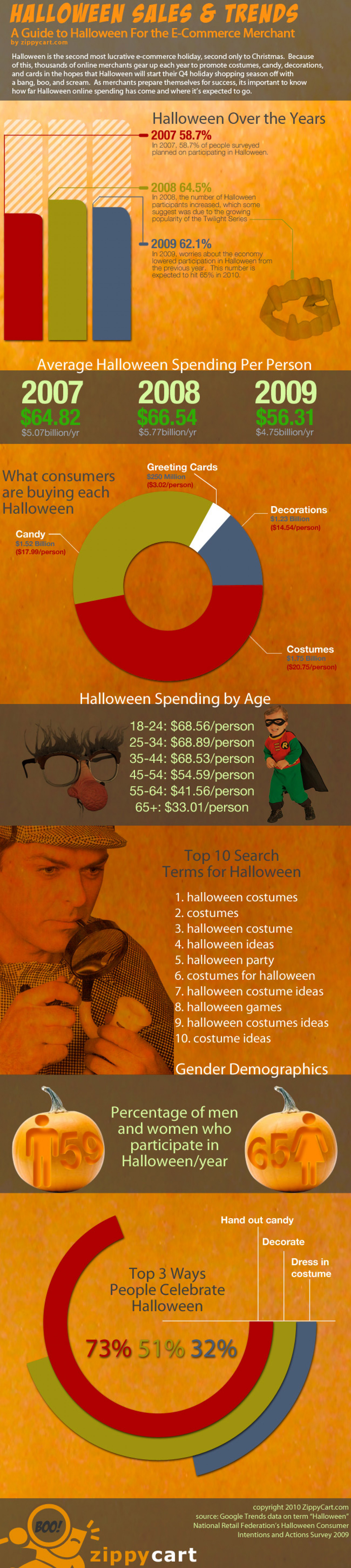 Halloween Sales & Trends Infographic