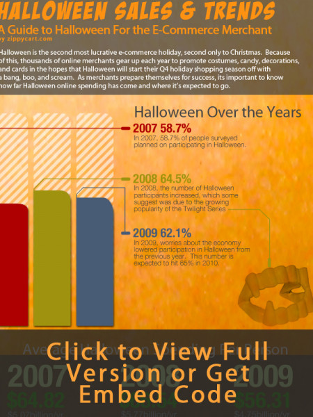 Halloween Sales and Trends Infographic