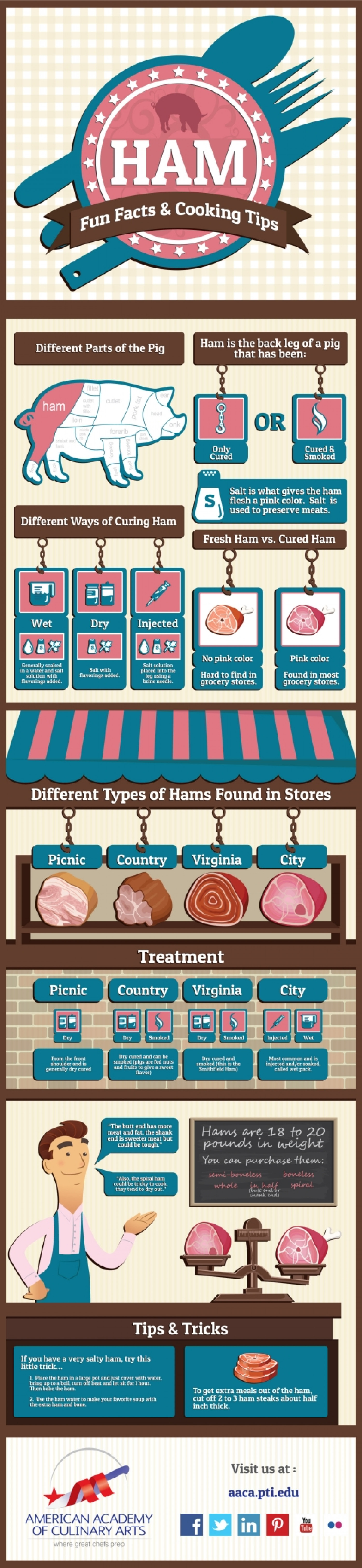 Ham Cooking Recipes & Tips from the American Academy of Culinary Arts Infographic