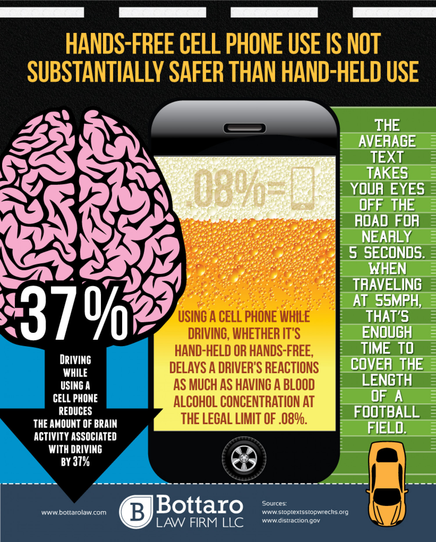 Hands-Free Cell Phone Use Is Not Substantially Safer Than Hand-Held Use Infographic