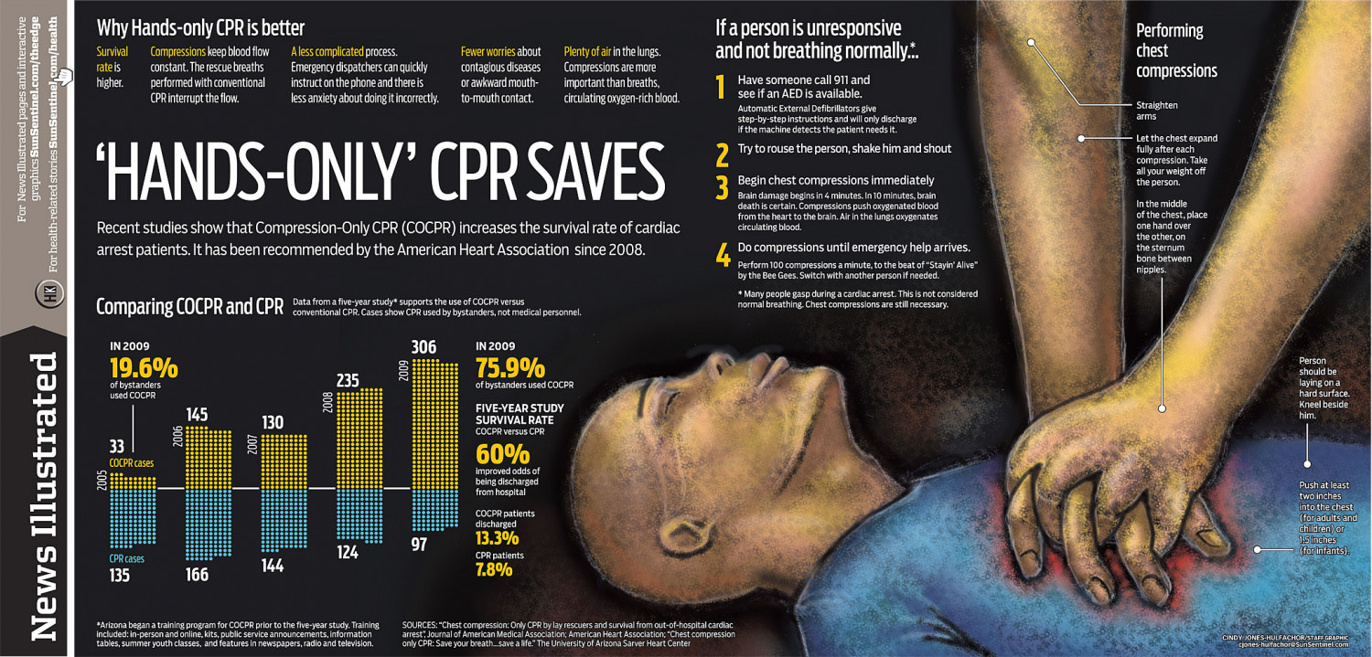"""Hands-only"" CPR Saves Lives Infographic"