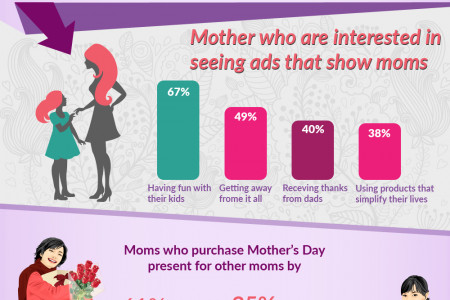 Happhy Mother's Day Infographic