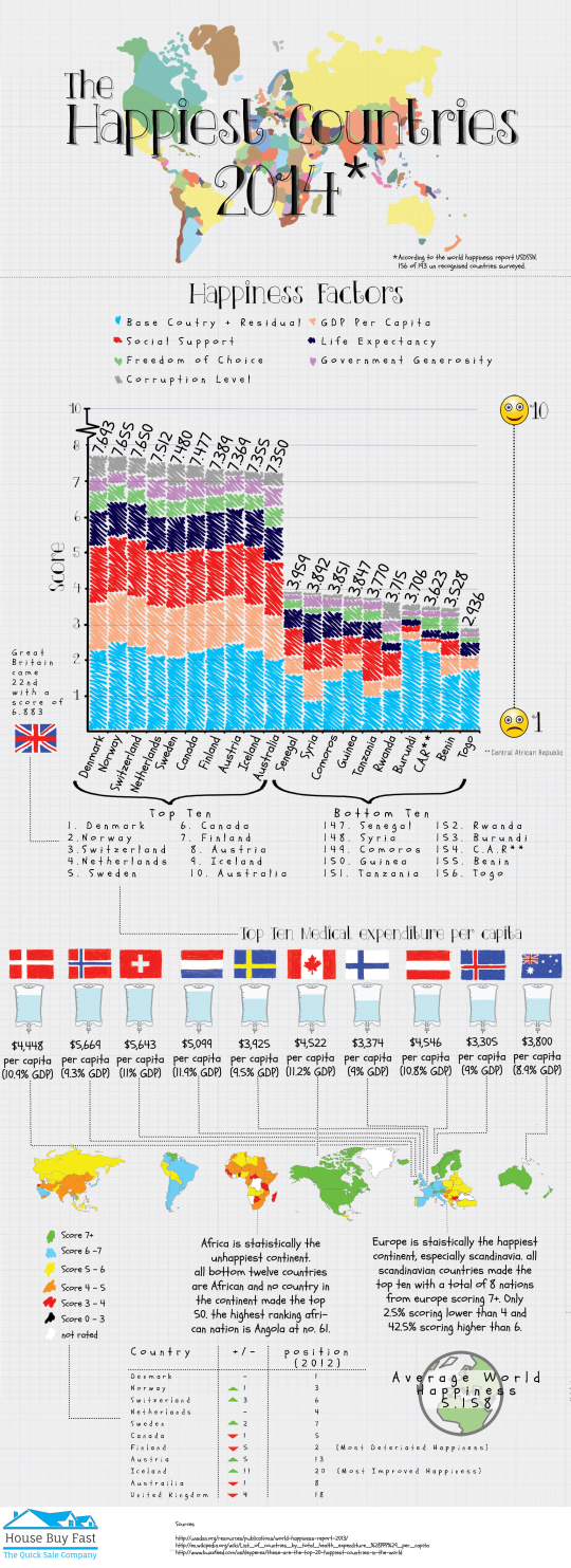 The Happiest Countries 2014
