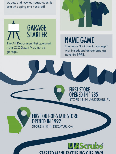 Happy 30th Anniversary Uniform Advantage! Infographic