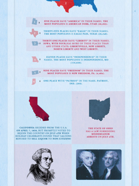 Happy America Day! [ Infographic