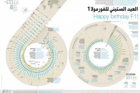 Happy Birthday F1! Infographic