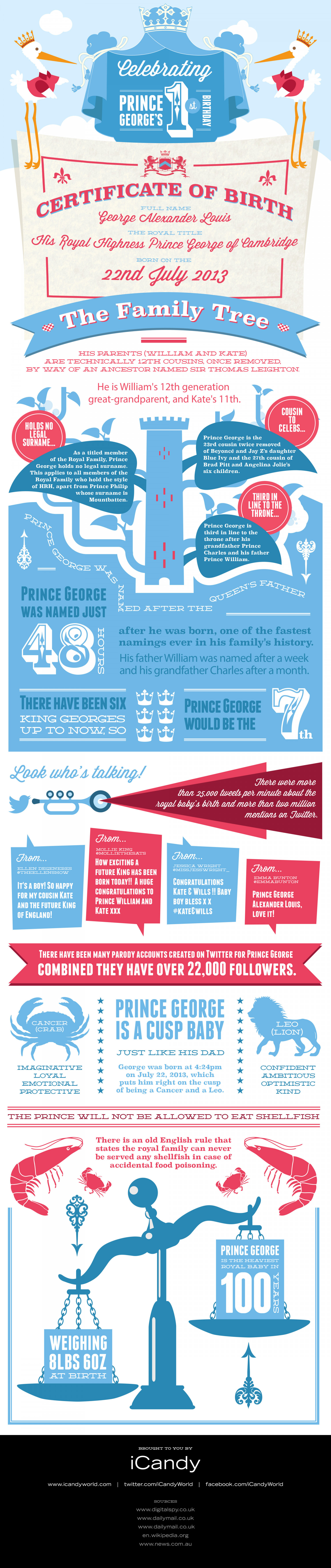 Happy Birthday Prince George! Infographic