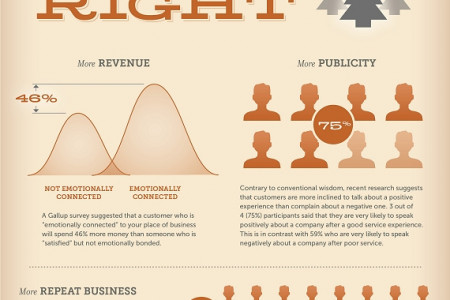 Happy Campers - Customer Satisfaction & What it Means for Your Business Infographic