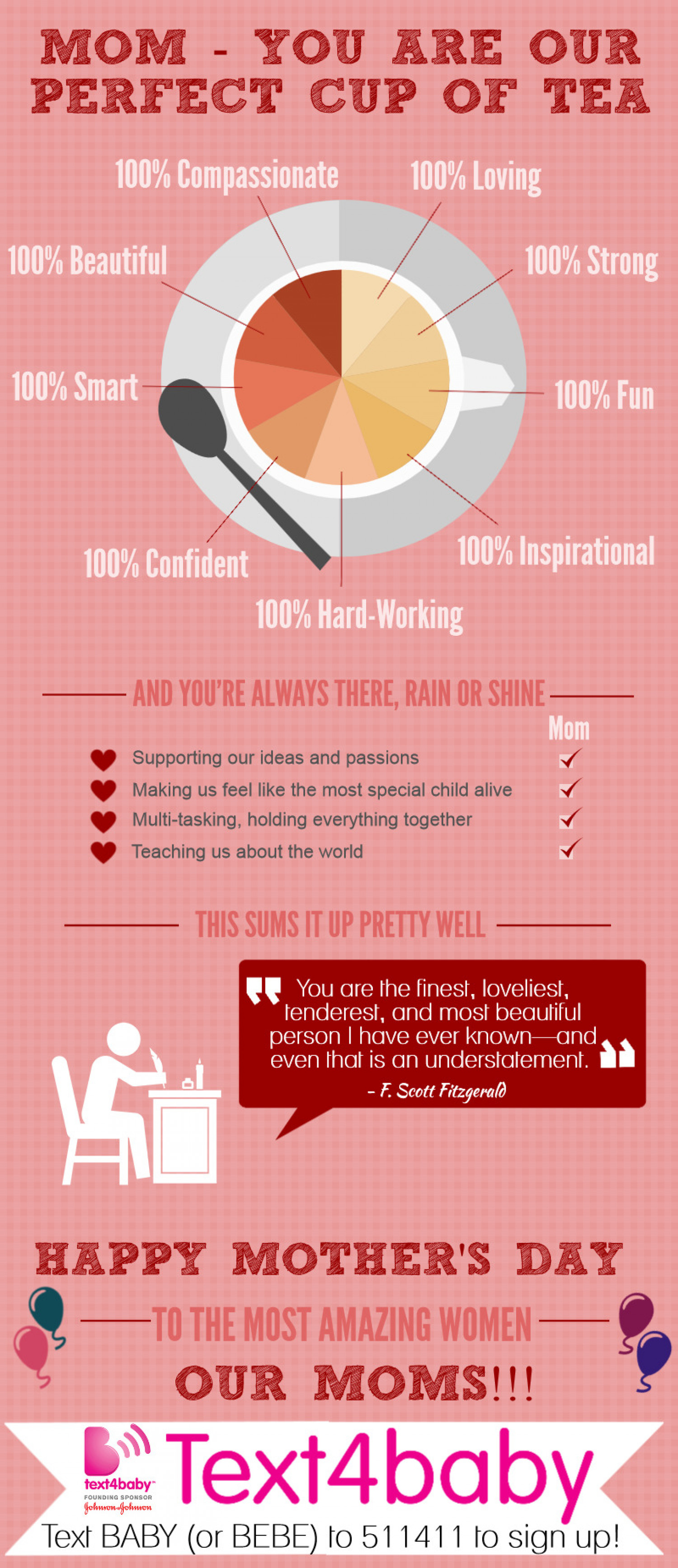 Mom - You Are Our Perfect Cup Of Tea Infographic