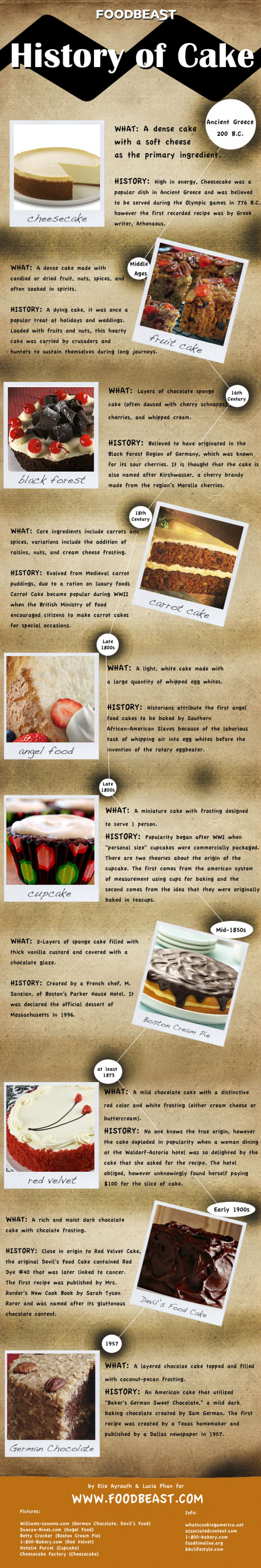 Happy National Cake Day! - History of Cake