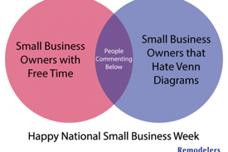 Happy National Small Business Week Venn Diagram Infographic