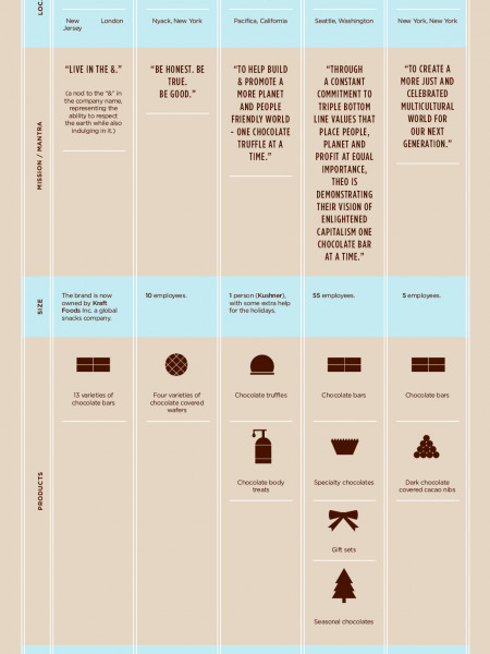 Happy World Chocolate Day! Infographic