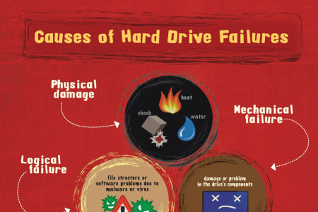 Hard Drive Failure – Statistics, Causes, Symptoms and Prevention Infographic