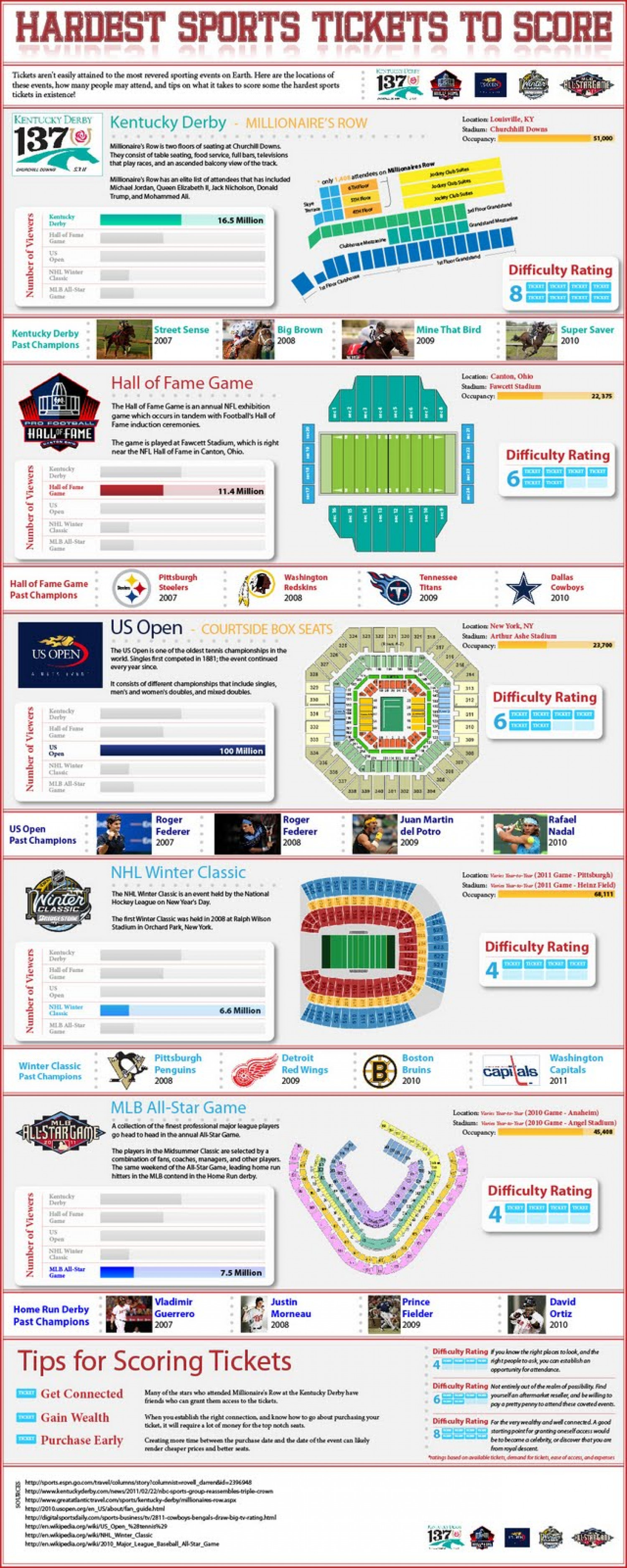 Hardest Sports Tickets To Score Infographic