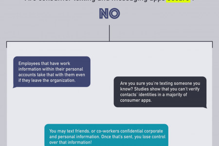 Harness the Power of Texting for Work Infographic