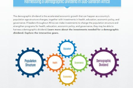 Harnessing a Demographic Dividend in Sub-Saharan Africa Infographic Infographic