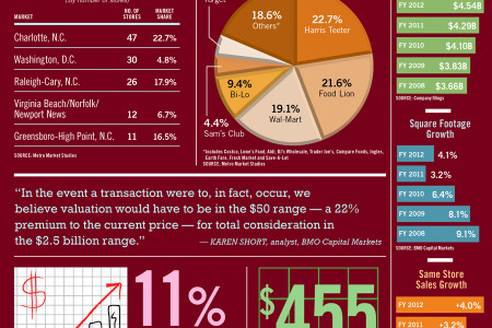 Harris Teeter, By the Numbers Infographic